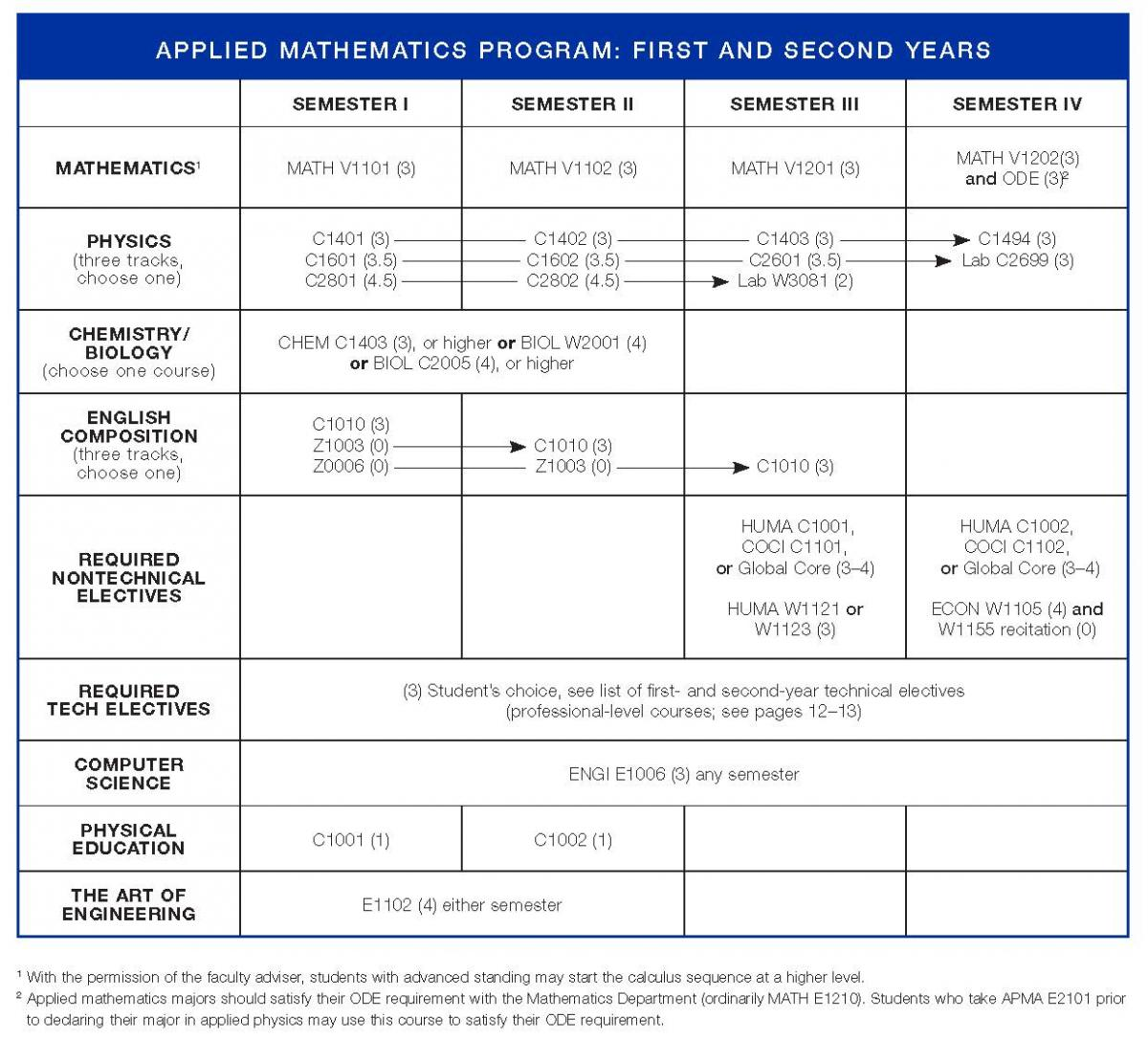 Undergraduate Degree Tracks Bulletin Columbia Engineering