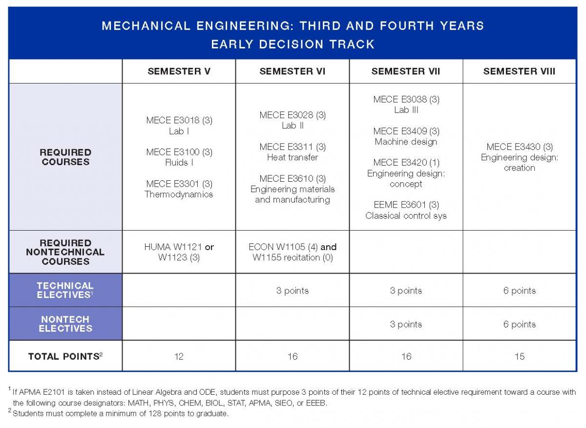Mechanical Engineering Org Chart : Electrical mechanical engineering degree free