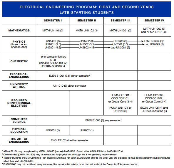 Electrical Engineering hardest undergraduate degree