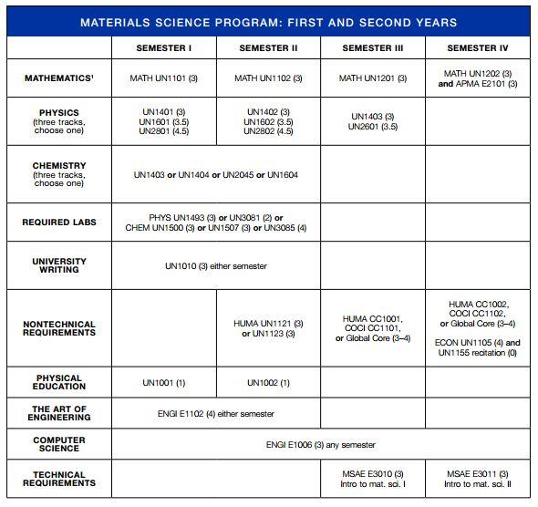 undergraduate bulletin department political science
